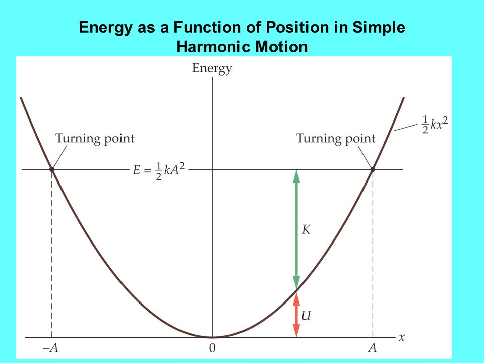 Energy as a Function of Position in Simple Harmonic Motion