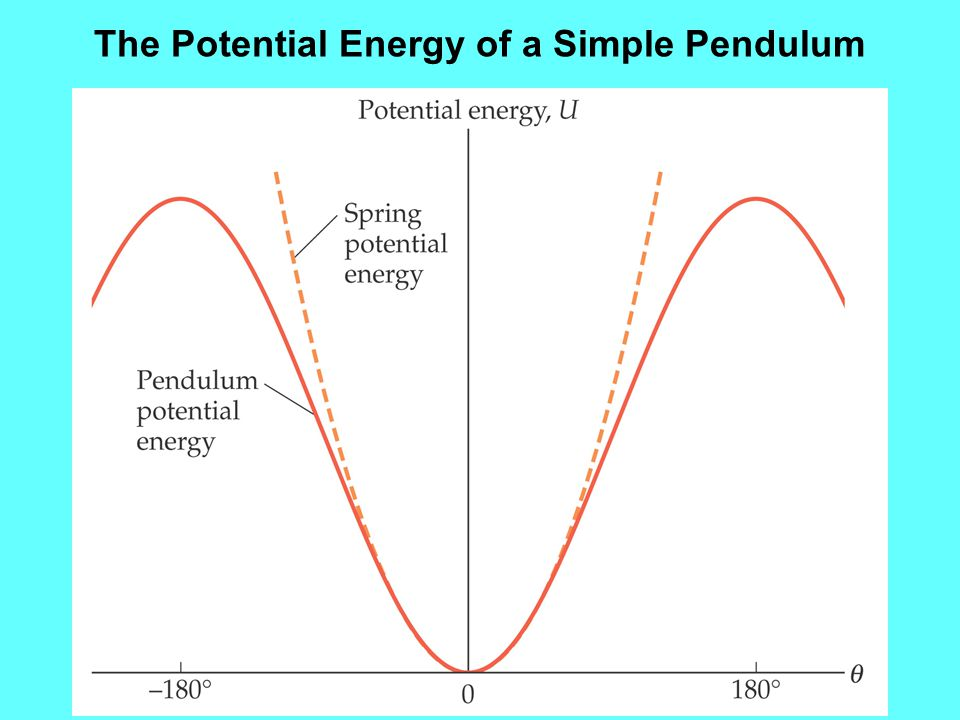 The Potential Energy of a Simple Pendulum