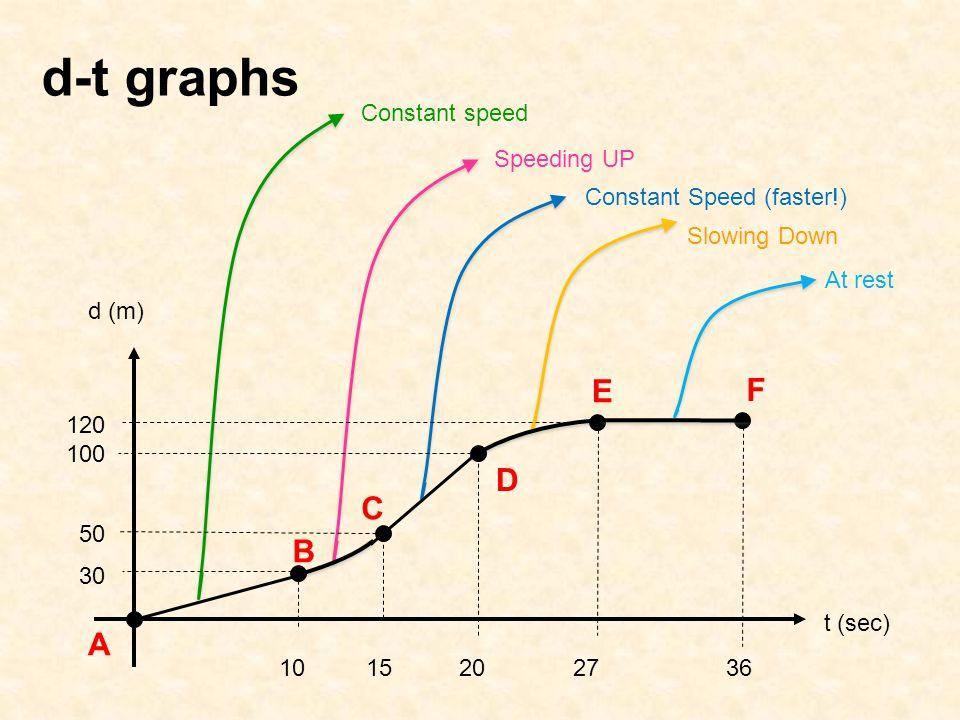 d-t graphs E F D C B A Constant speed Speeding UP