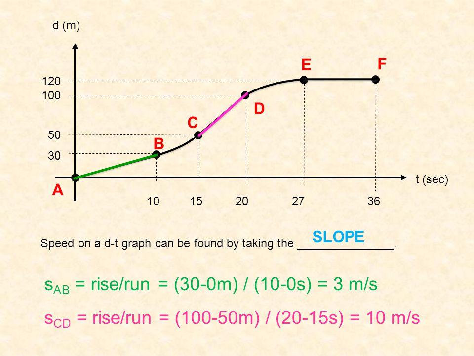 sAB = rise/run = (30-0m) / (10-0s) = 3 m/s