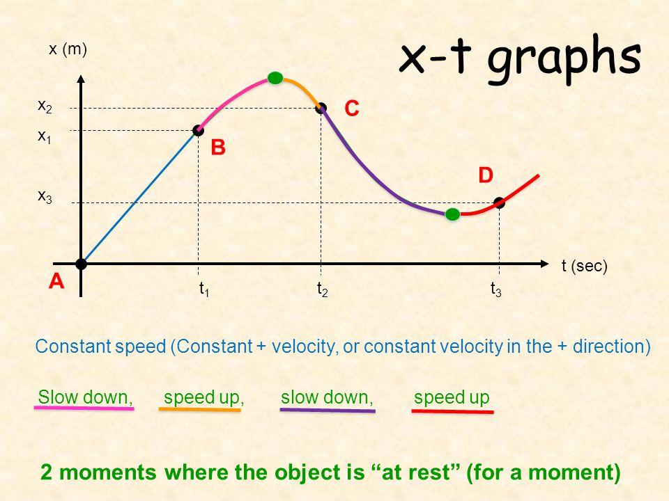 x-t graphs t (sec) x (m) t1 t2 t3. x2. x1.