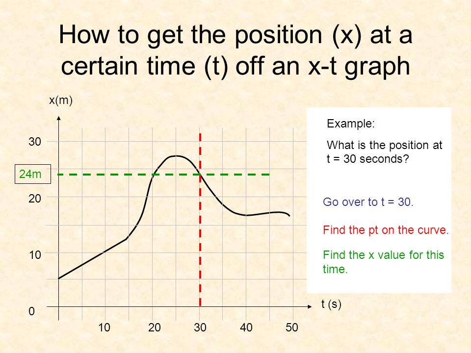 How to get the position (x) at a certain time (t) off an x-t graph