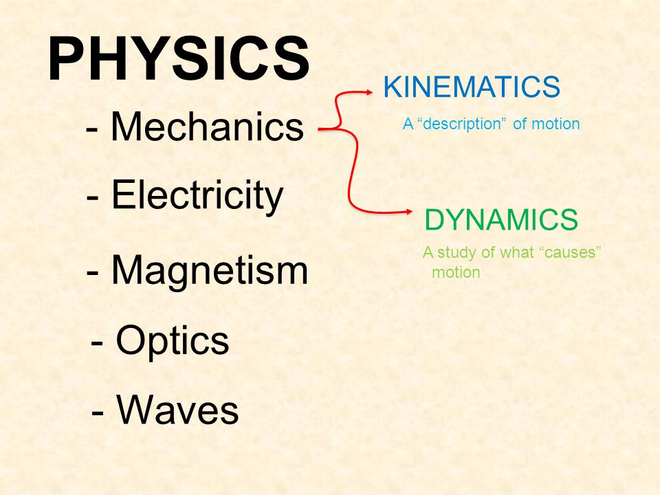 PHYSICS - Mechanics - Electricity - Magnetism - Optics - Waves