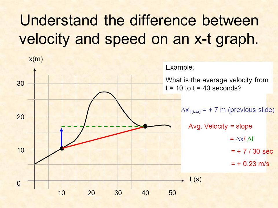 Understand the difference between velocity and speed on an x-t graph.