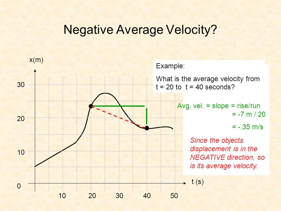 Negative Average Velocity