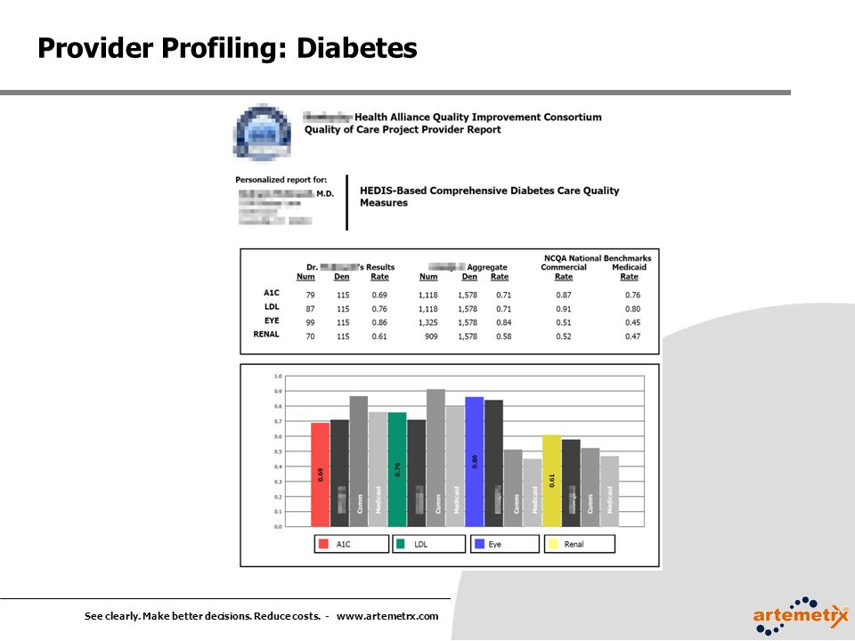 Provider Profiling: Diabetes