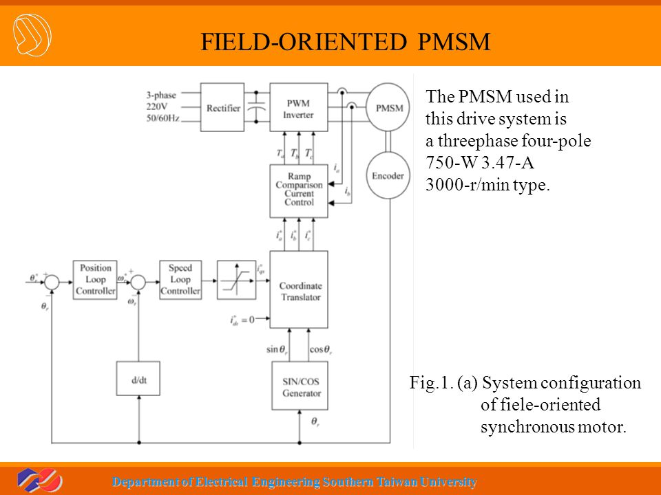 FIELD-ORIENTED PMSM The PMSM used in this drive system is