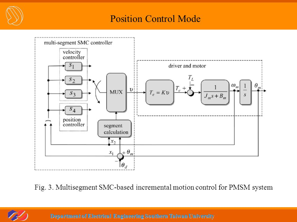 Position Control Mode Fig. 3. Multisegment SMC-based incremental motion control for PMSM system
