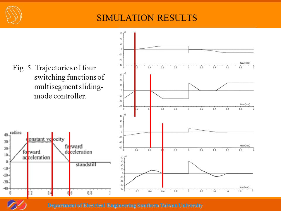 SIMULATION RESULTS Fig. 5. Trajectories of four switching functions of