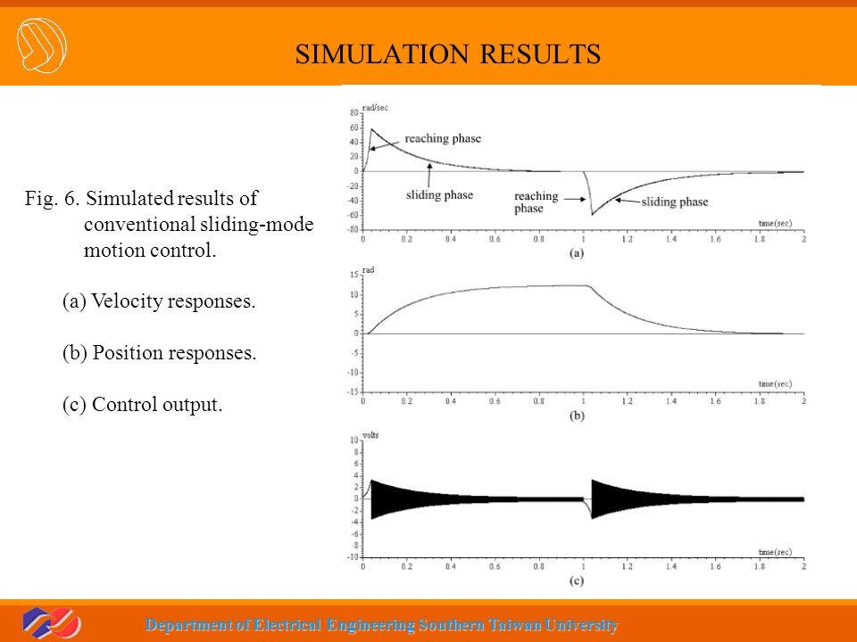 SIMULATION RESULTS Fig. 6. Simulated results of