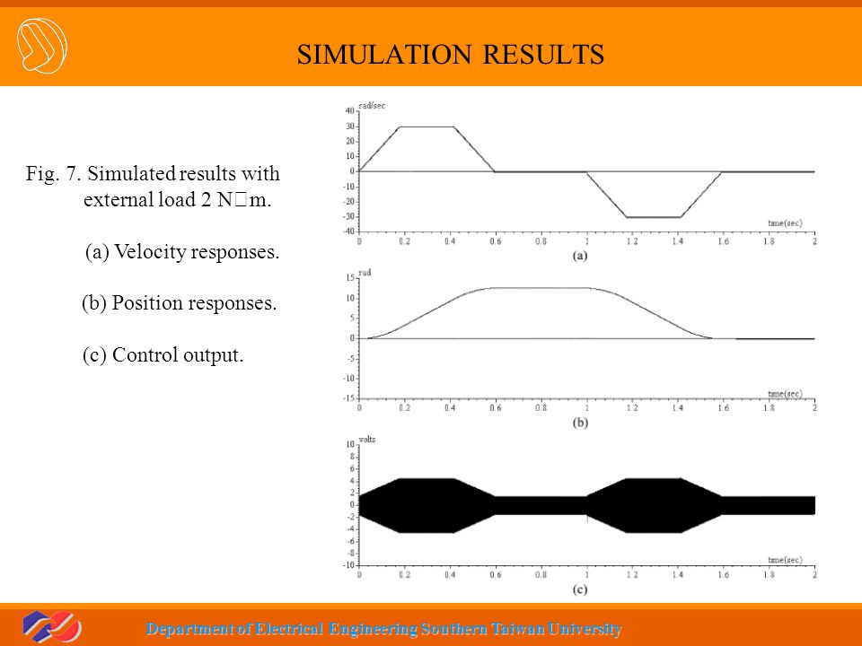 SIMULATION RESULTS Fig. 7. Simulated results with external load 2 N‧m.
