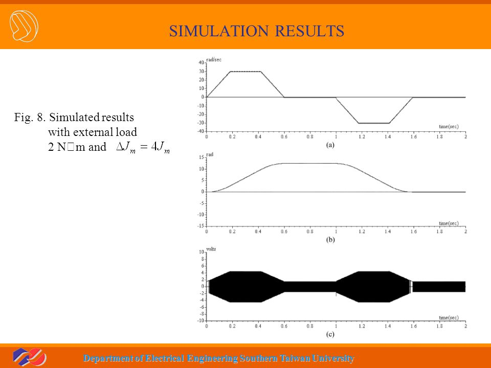 SIMULATION RESULTS Fig. 8. Simulated results with external load