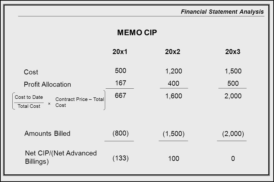 MEMO CIP 20x1 20x2 20x3 Cost Profit Allocation 500 167 667 (800) (133)