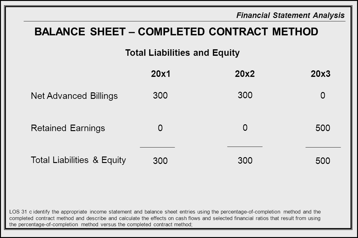BALANCE SHEET – COMPLETED CONTRACT METHOD