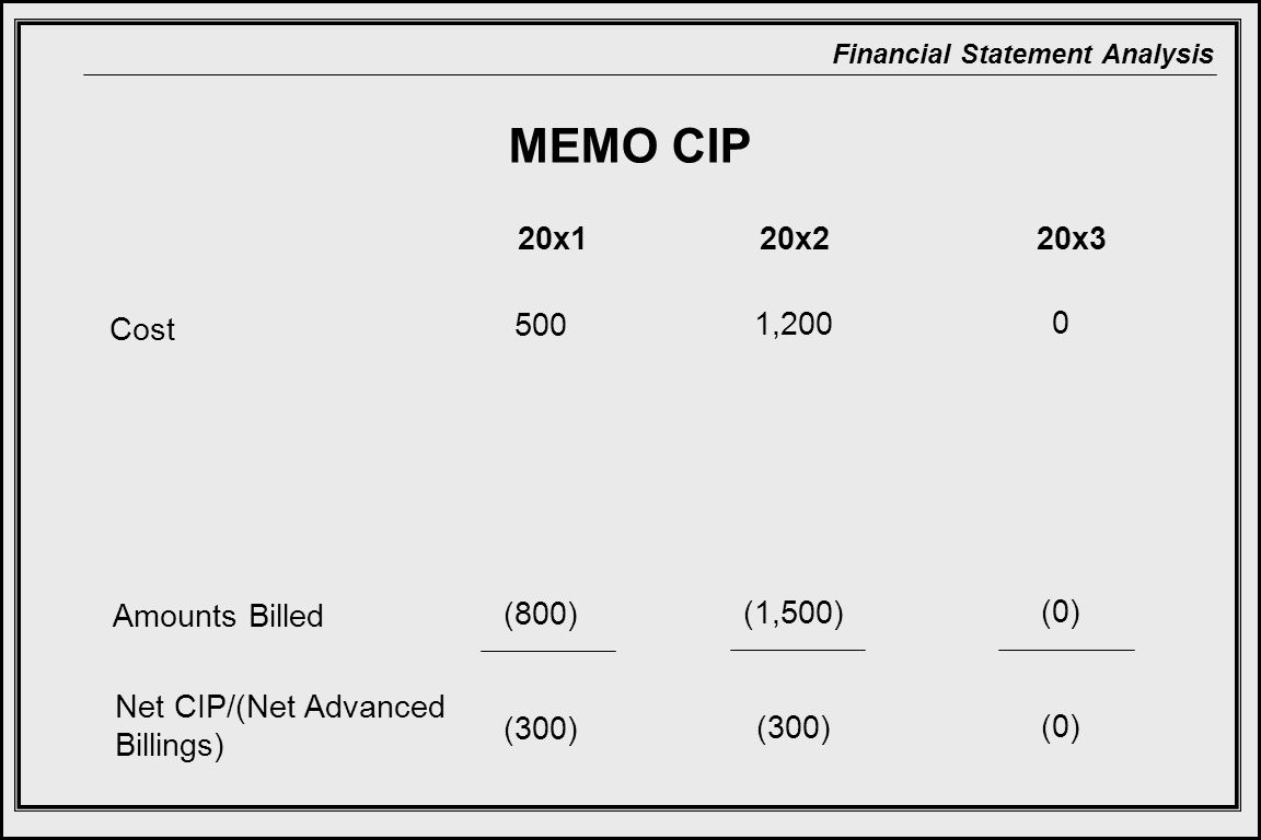 MEMO CIP 20x1 20x2 20x3 (0) Cost 500 (800) (300) 1,200 (1,500) (300)
