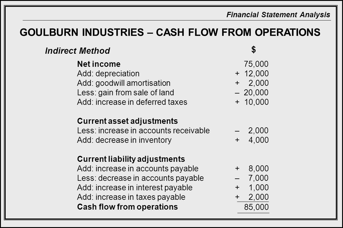 GOULBURN INDUSTRIES – CASH FLOW FROM OPERATIONS