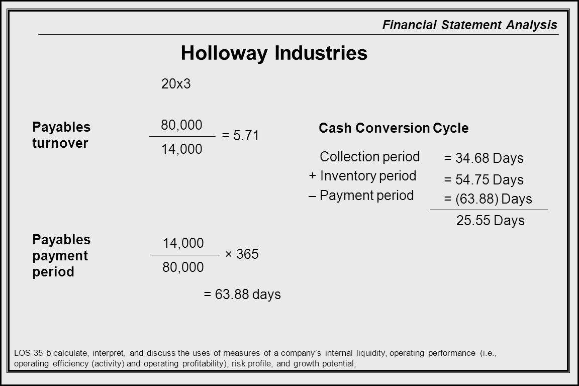 Holloway Industries 20x3 80,000 Payables turnover
