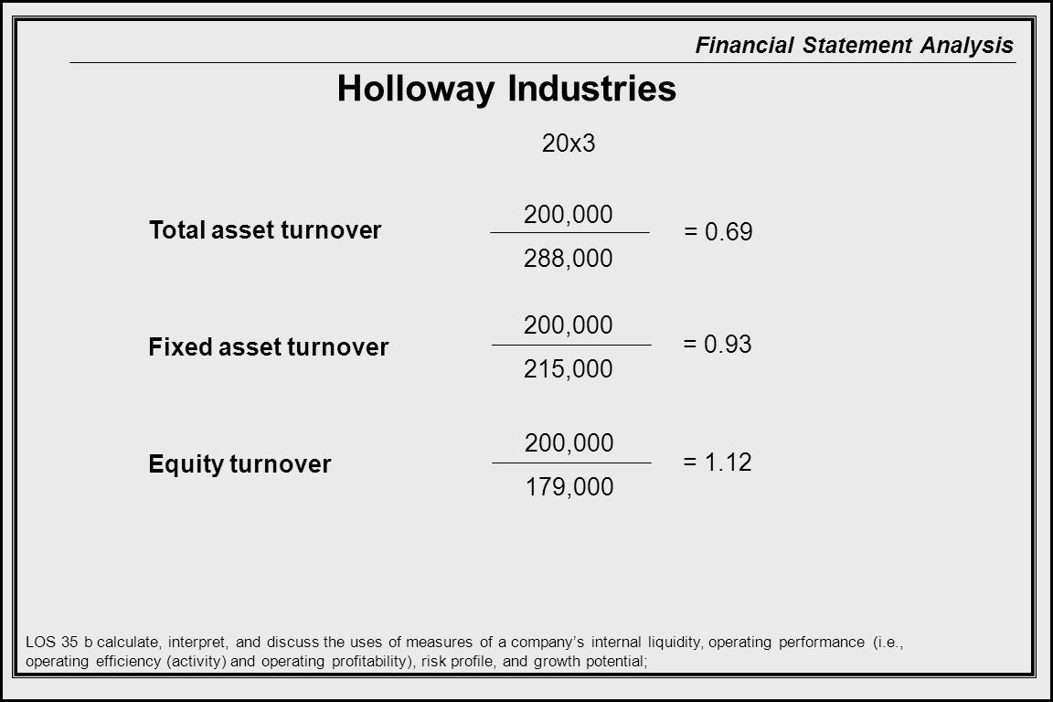 Holloway Industries 20x3 200,000 Total asset turnover 288,000 = 0.69