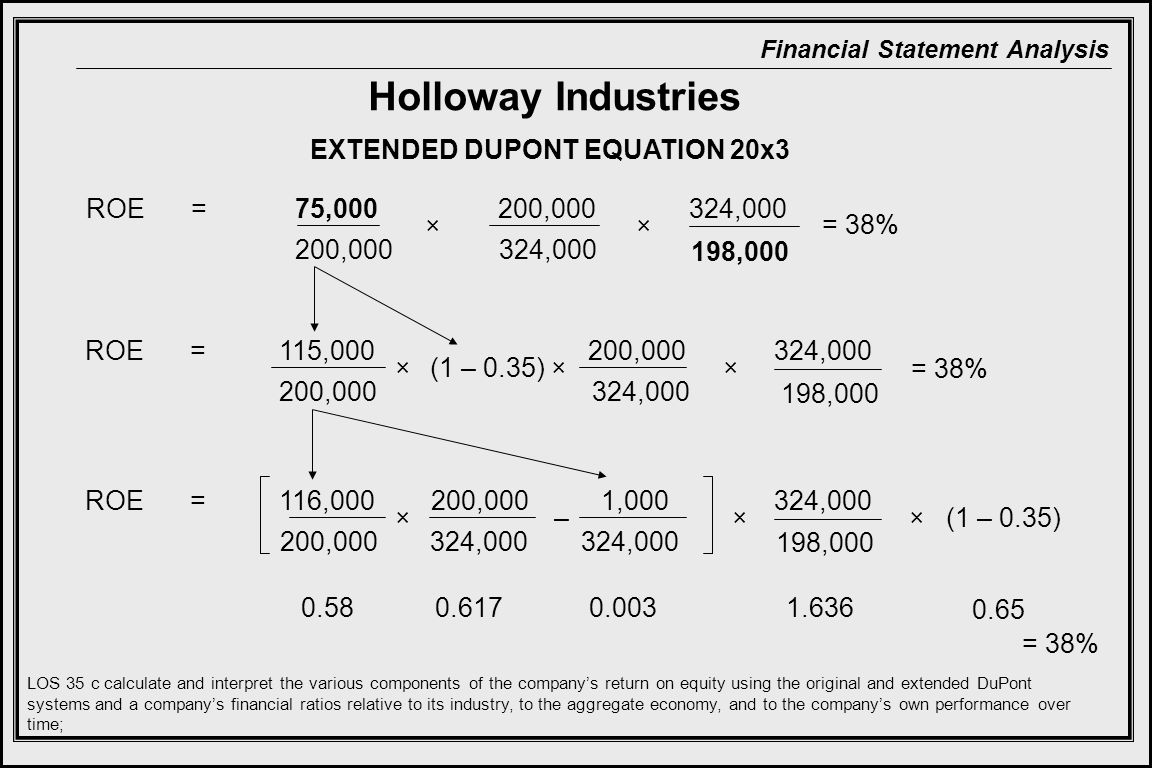 Holloway Industries EXTENDED DUPONT EQUATION 20x3 ROE = 75,000 200,000