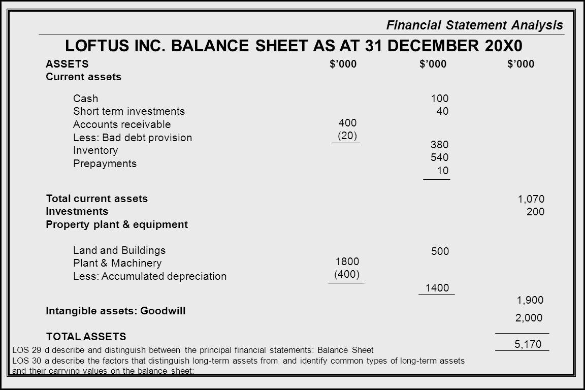 LOFTUS INC. BALANCE SHEET AS AT 31 DECEMBER 20X0