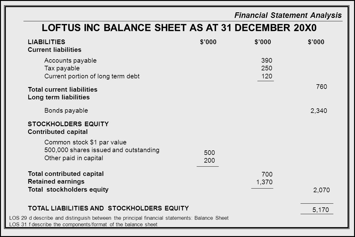LOFTUS INC BALANCE SHEET AS AT 31 DECEMBER 20X0