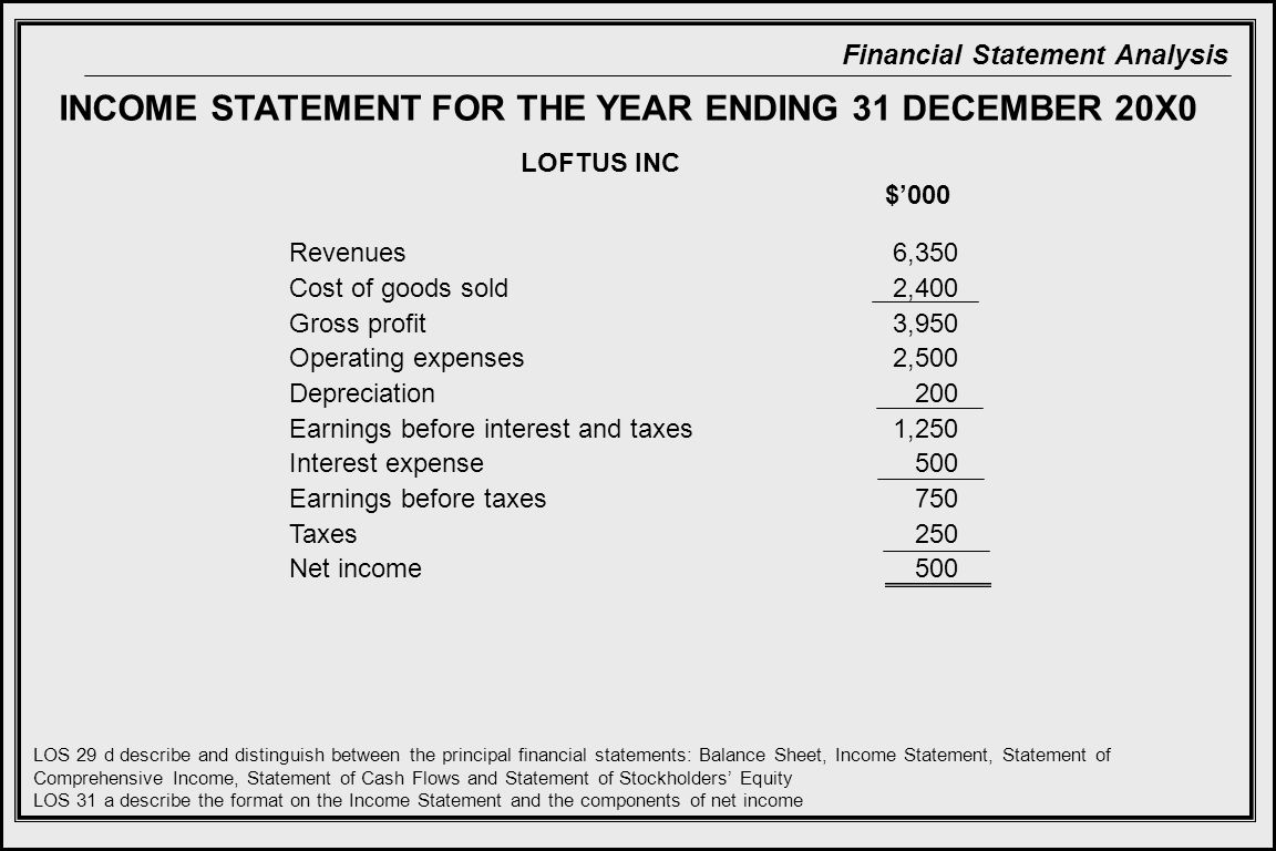 INCOME STATEMENT FOR THE YEAR ENDING 31 DECEMBER 20X0