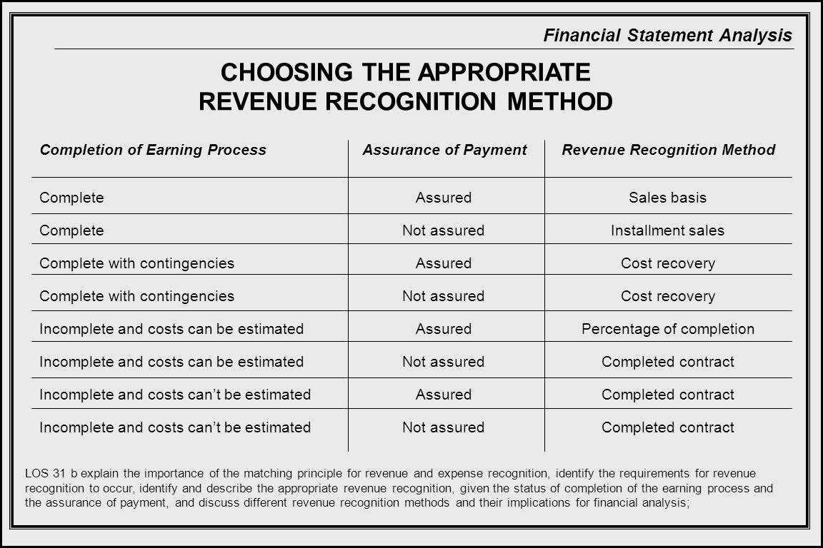 CHOOSING THE APPROPRIATE REVENUE RECOGNITION METHOD
