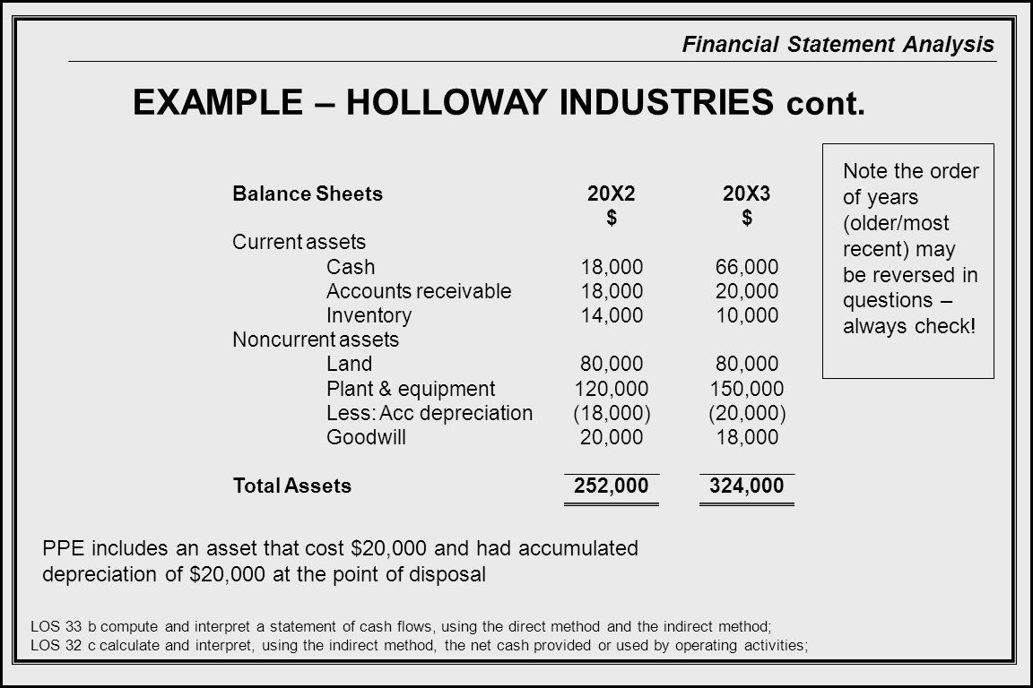 EXAMPLE – HOLLOWAY INDUSTRIES cont.