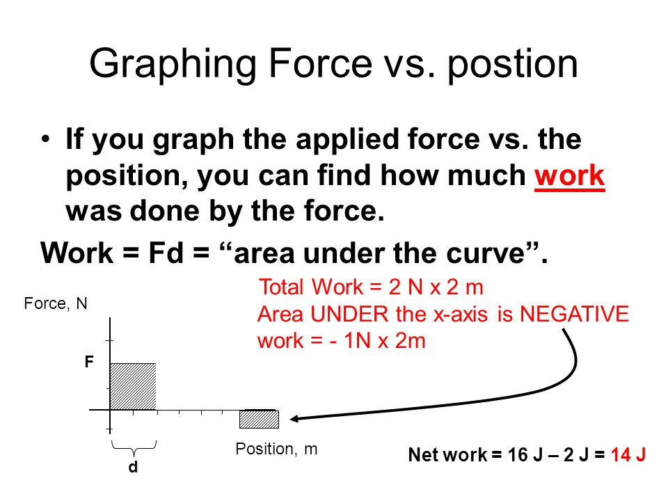 Graphing Force vs. postion