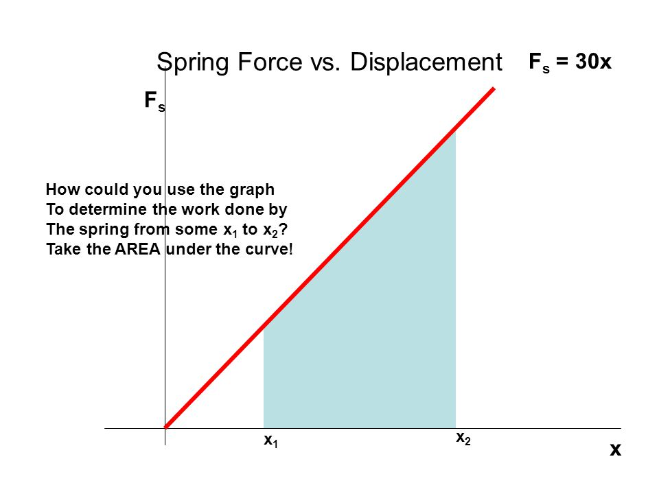 Spring Force vs. Displacement