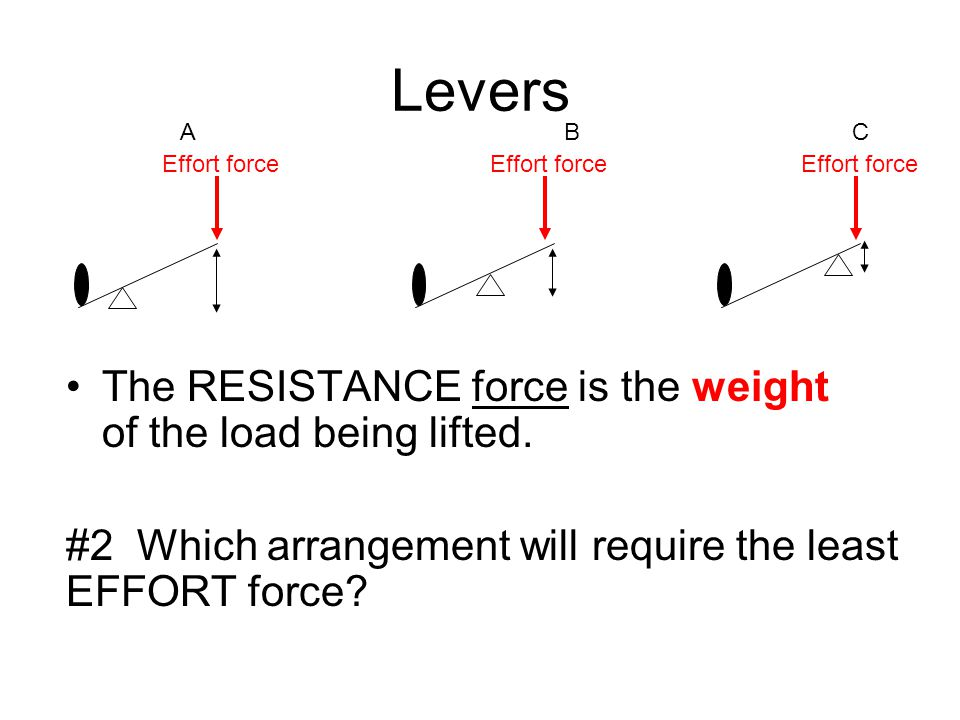 Levers The RESISTANCE force is the weight of the load being lifted.