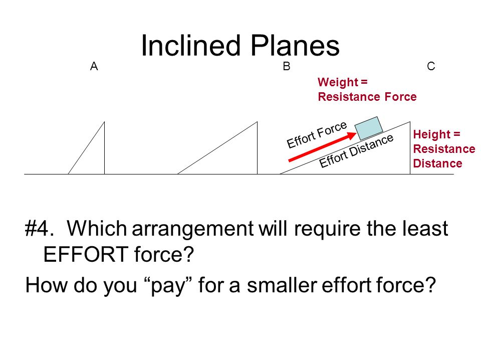 Inclined Planes A B C. Weight = Resistance Force. Effort Force. Height = Resistance Distance.