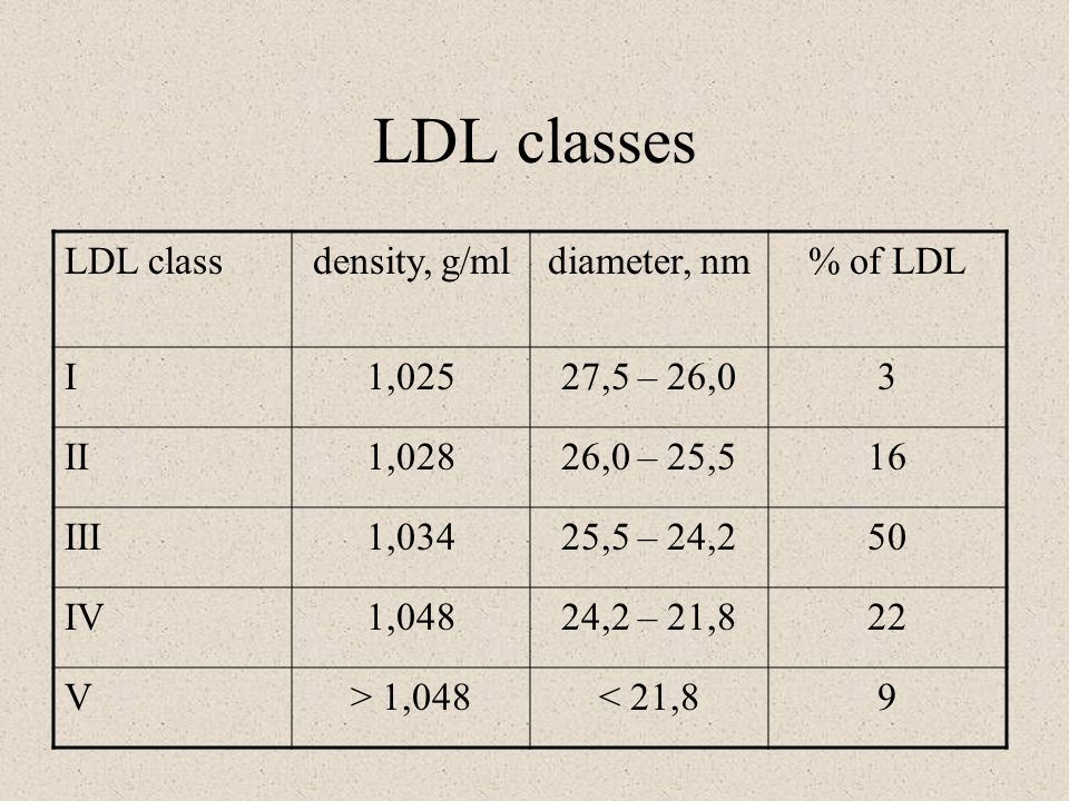 LDL classes LDL class density, g/ml diameter, nm % of LDL I 1,025