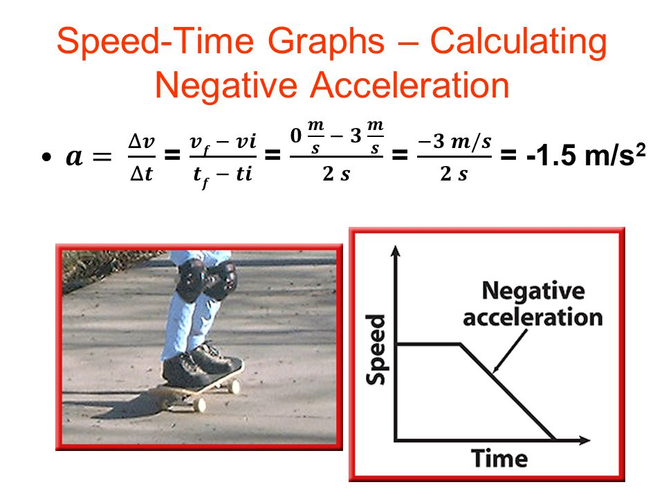 Speed-Time Graphs – Calculating Negative Acceleration