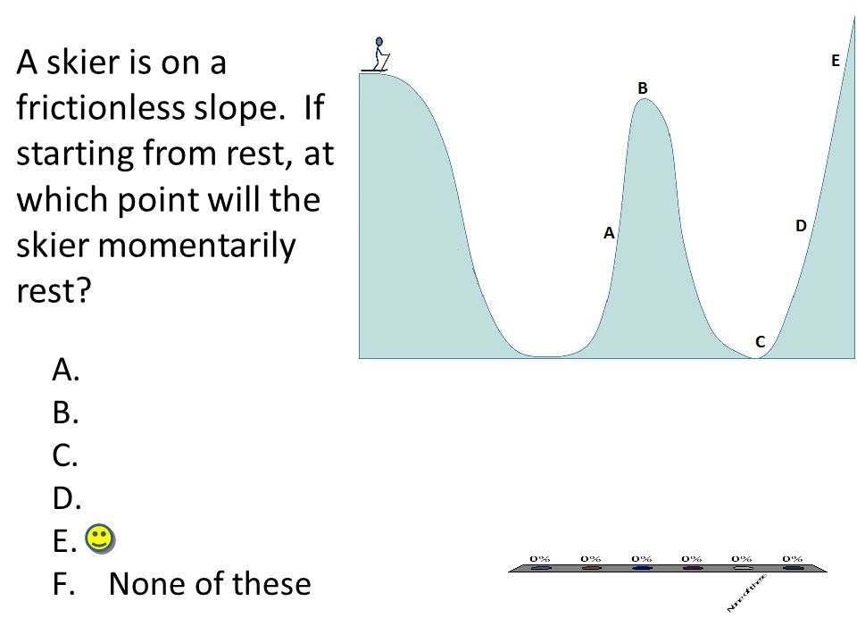 A skier is on a frictionless slope