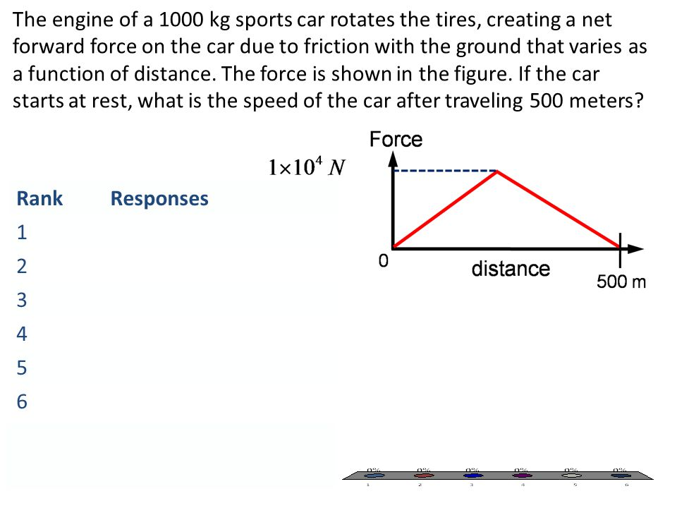 The engine of a 1000 kg sports car rotates the tires, creating a net forward force on the car due to friction with the ground that varies as a function of distance. The force is shown in the figure. If the car starts at rest, what is the speed of the car after traveling 500 meters