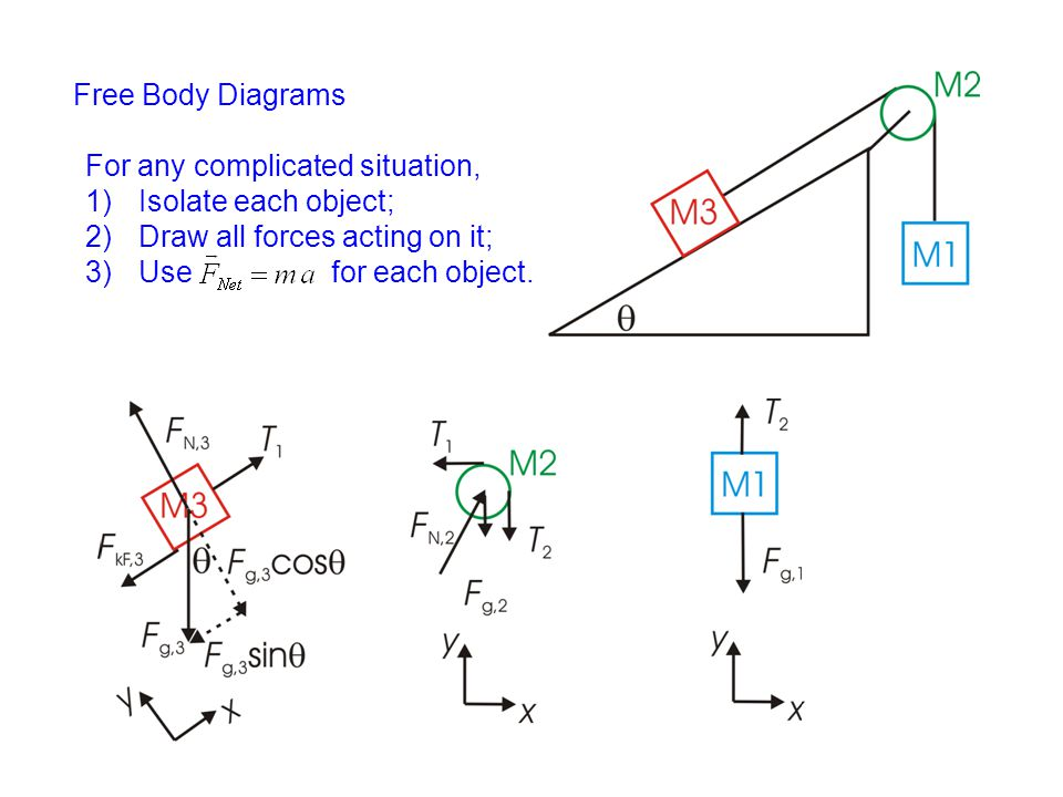 Free Body Diagrams For any complicated situation, Isolate each object; Draw all forces acting on it;