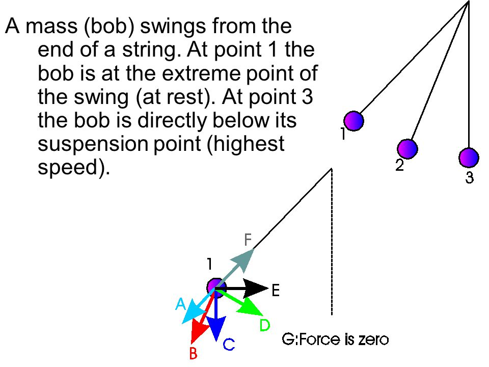 A mass (bob) swings from the end of a string