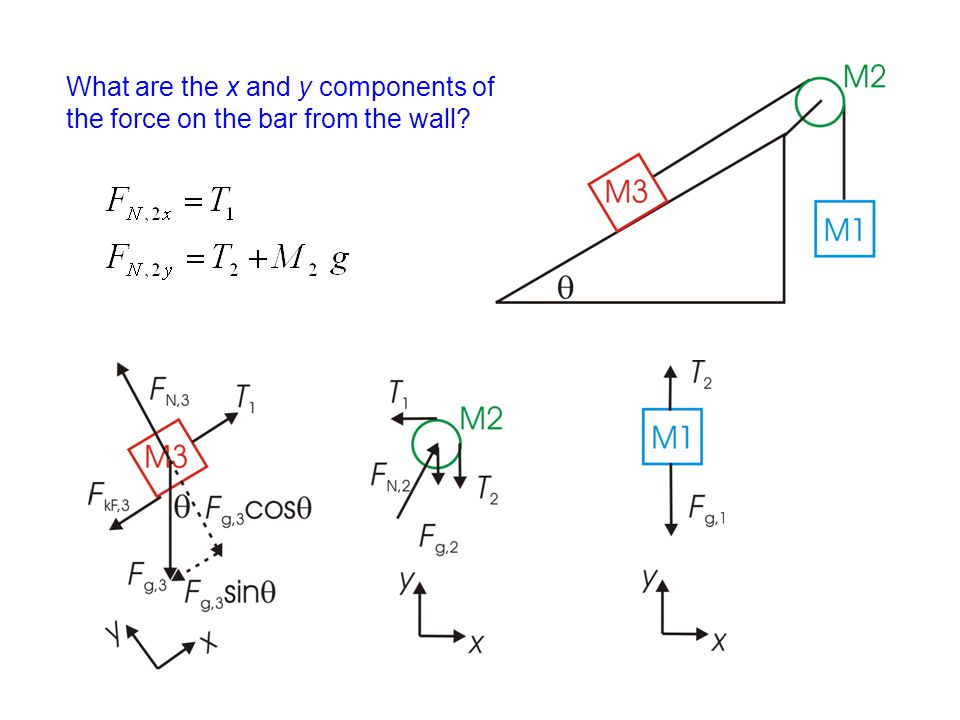 What are the x and y components of