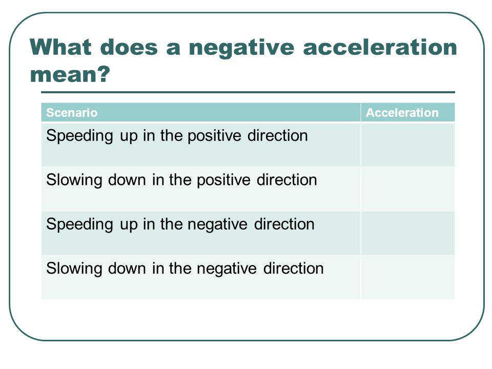 What does a negative acceleration mean