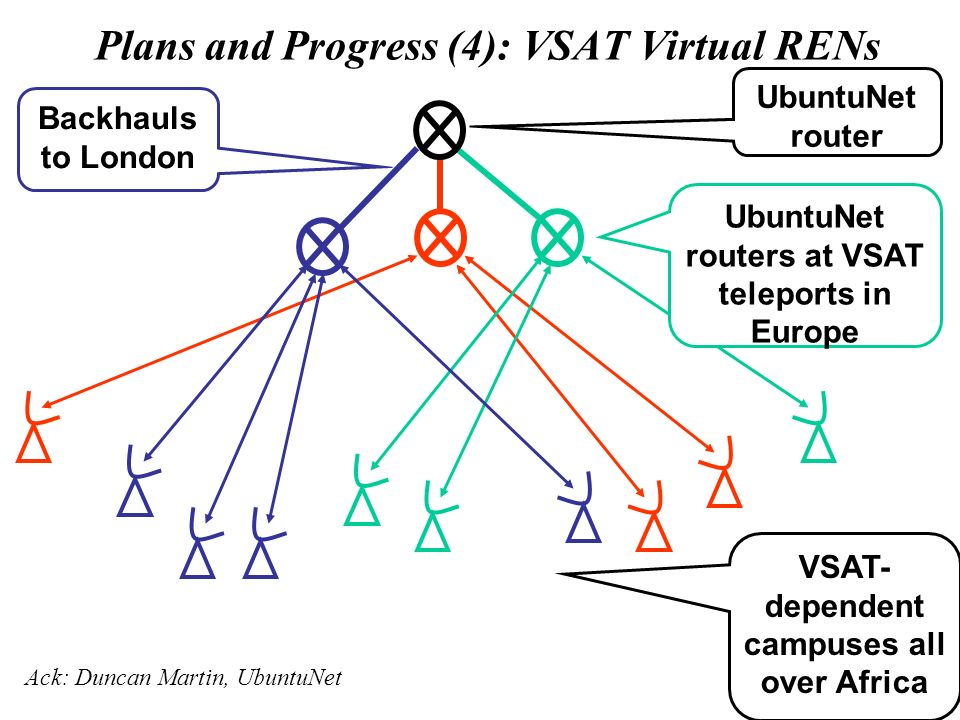 Plans and Progress (4): VSAT Virtual RENs