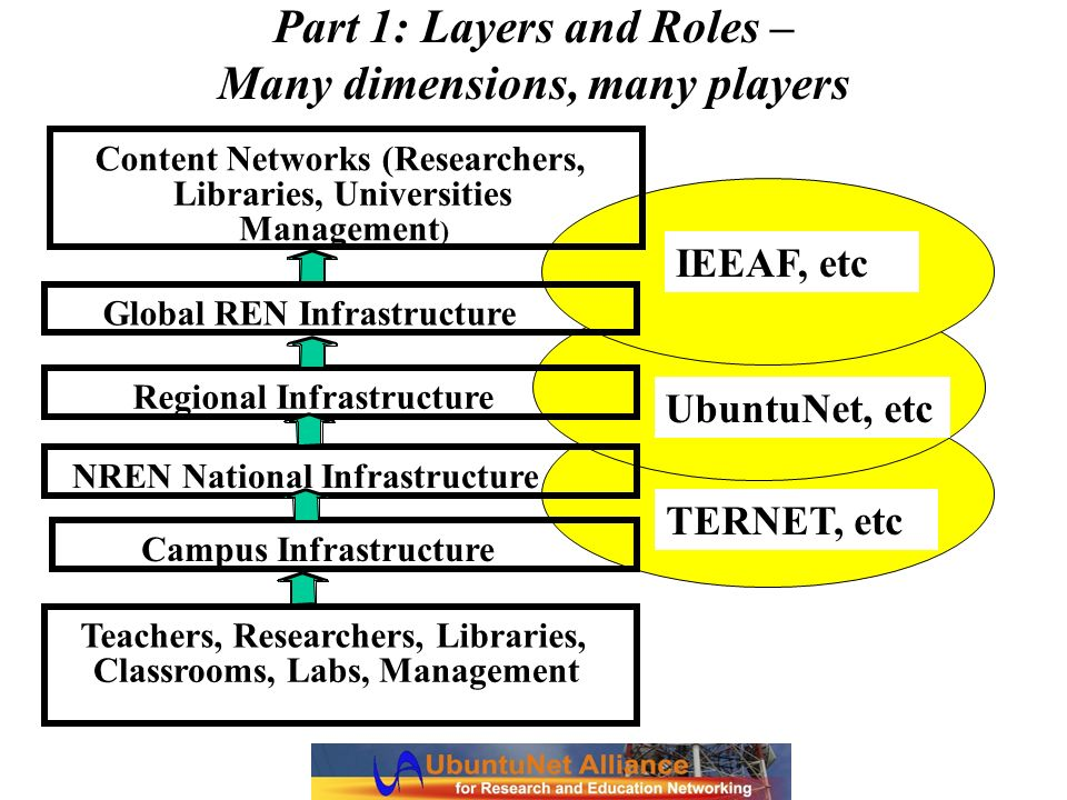 Part 1: Layers and Roles – Many dimensions, many players