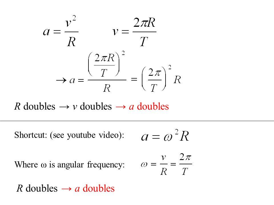 R doubles → v doubles → a doubles