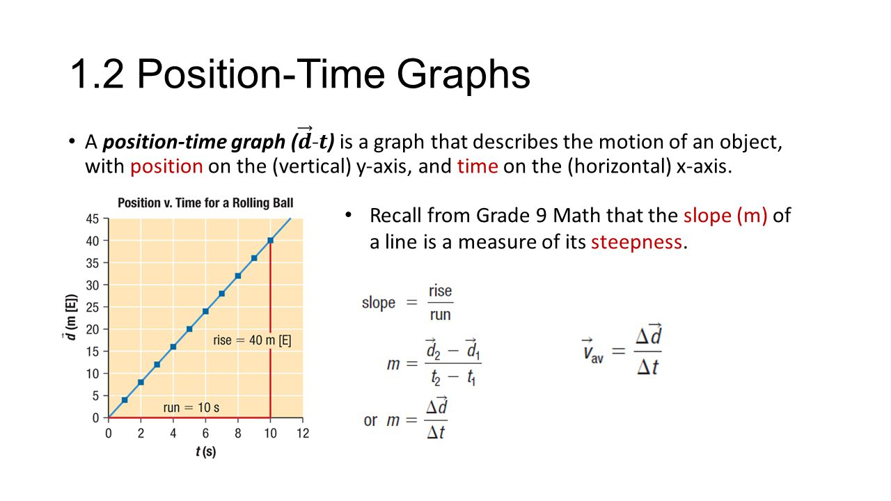 1.2 Position-Time Graphs