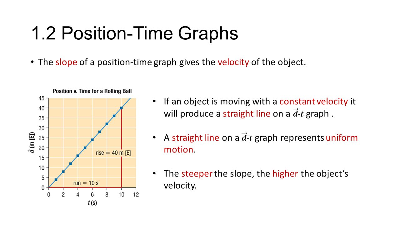 1.2 Position-Time Graphs The slope of a position-time graph gives the velocity of the object.