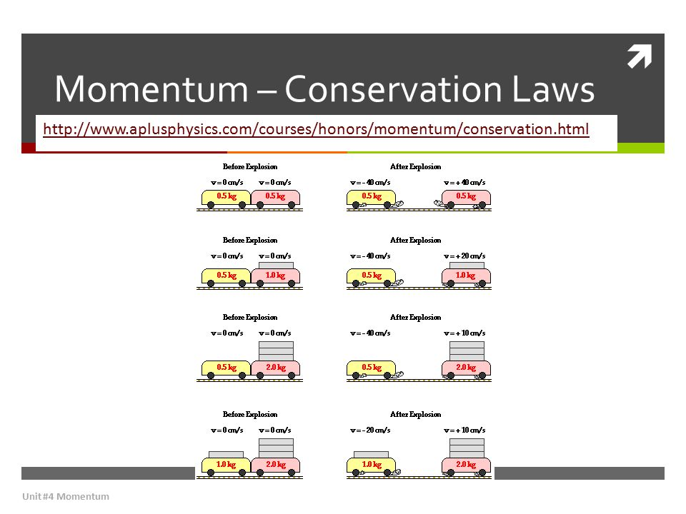Momentum – Conservation Laws