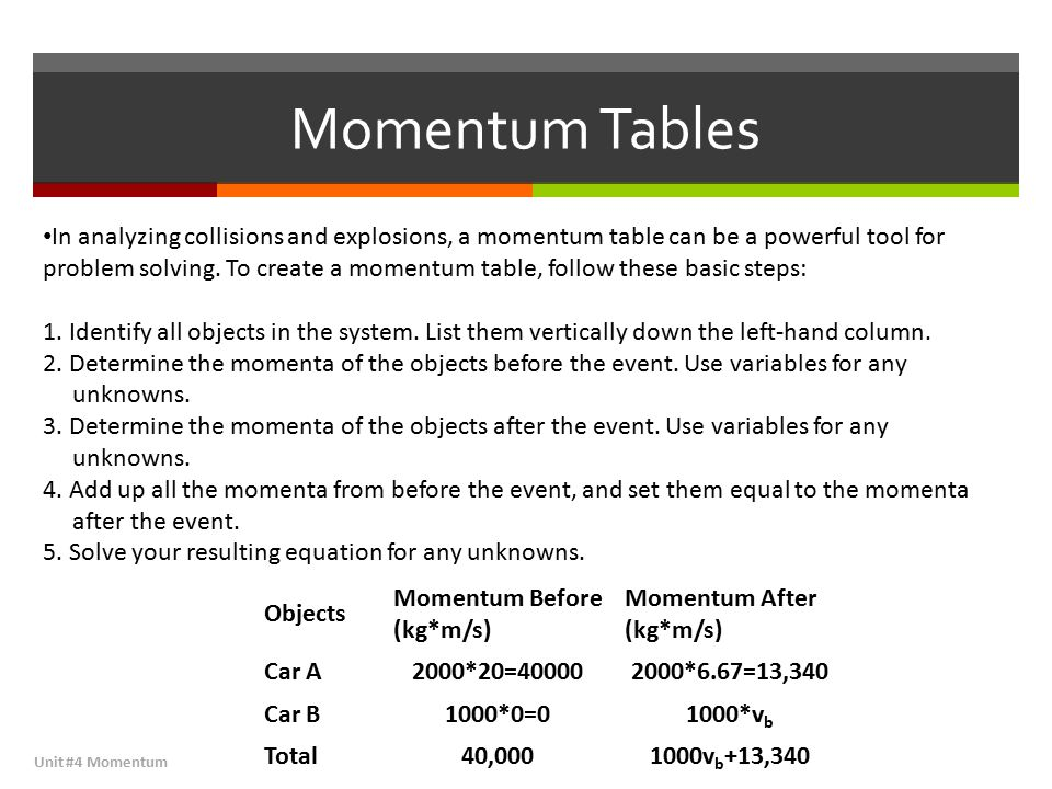 Momentum Tables