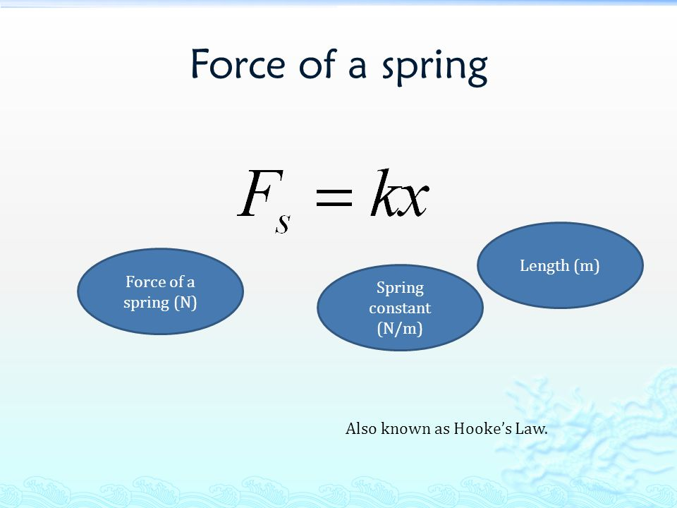 Force of a spring Length (m) Force of a spring (N)
