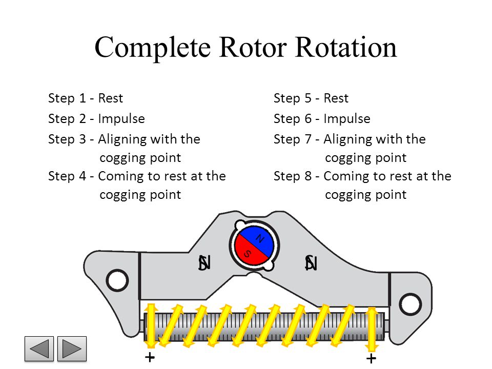 Complete Rotor Rotation