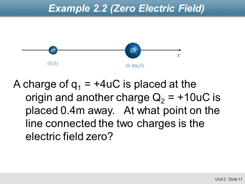Example 2.2 (Zero Electric Field)